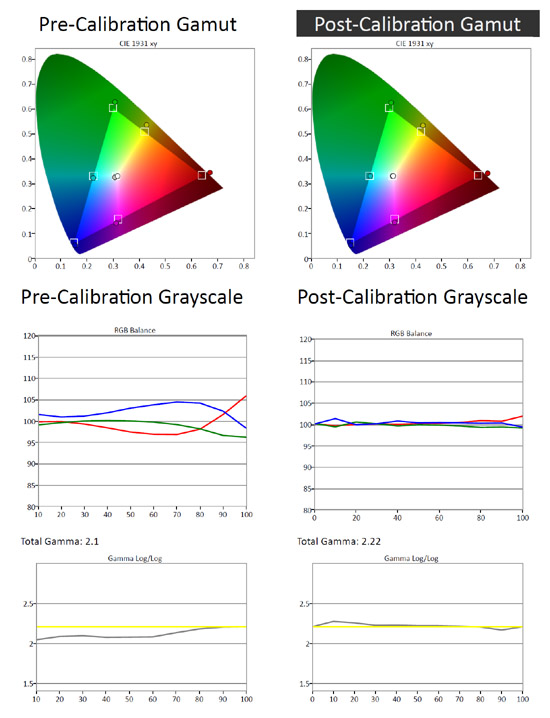 LG LA7400 Post Calibration Information