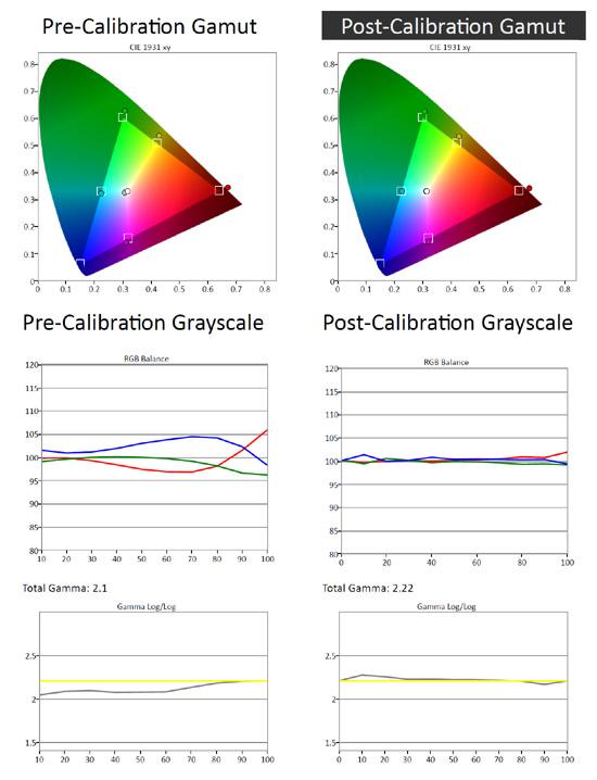 LG LA6900 Post Calibration Information